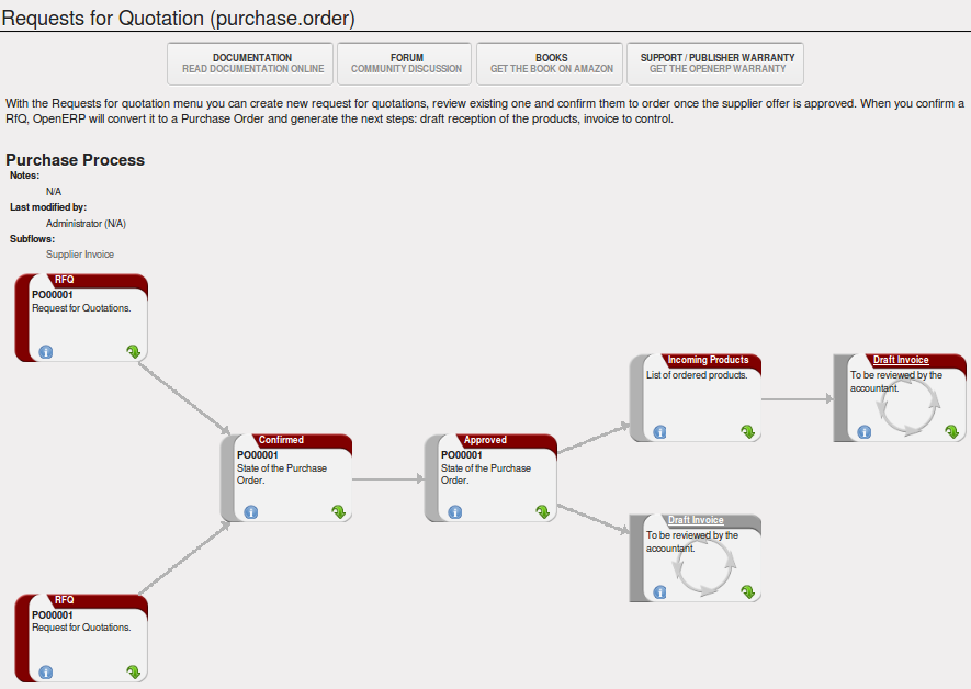 All The Elements Of A Complete Workflow Openerp For