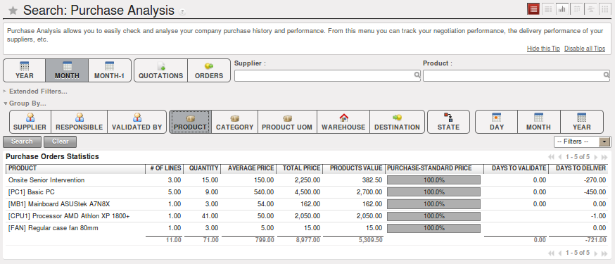 Purchase business reports